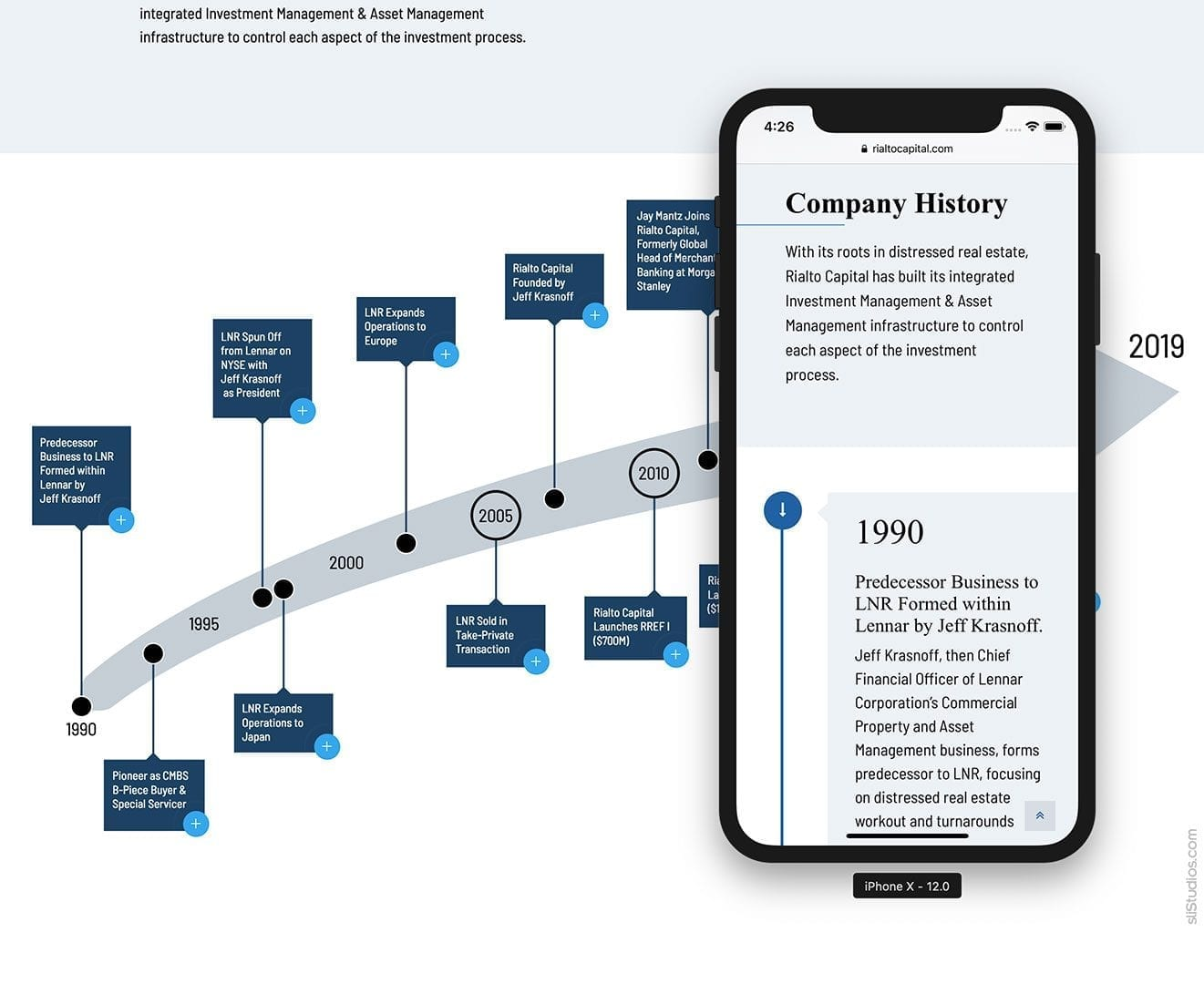 Mobile Website Display of Alternate Content - Rialto Capital